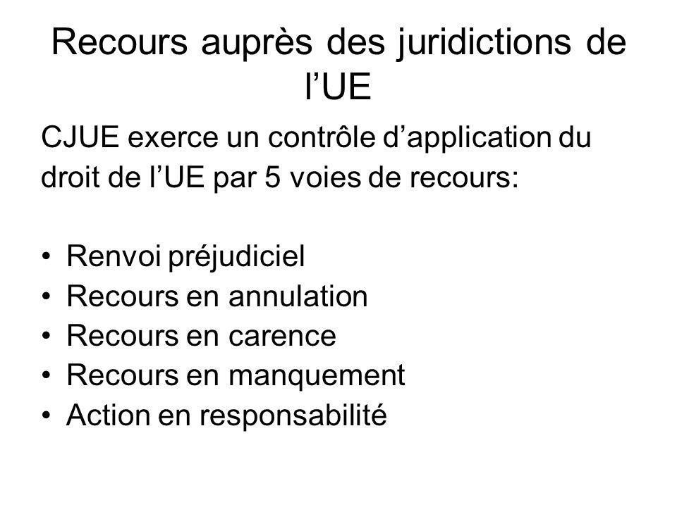 Recours auprès des juridictions de l'UE CJUE exerce un contrôle d'application du droit de l'UE par 5 voies de recours: Renvoi préjudiciel Recours en annulation Recours en carence Recours en manquement Action en responsabilité