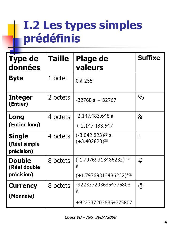 4 Cours VB – ISG 2007/2008 I.2 Les types simples prédéfinis Type de données TaillePlage de valeurs Suffixe Byte1 octet 0 à 255 Integer (Entier) 2 octe