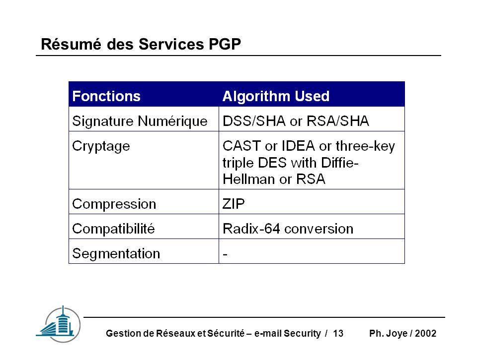 Ph. Joye / 2002Gestion de Réseaux et Sécurité – e-mail Security / 13 Résumé des Services PGP