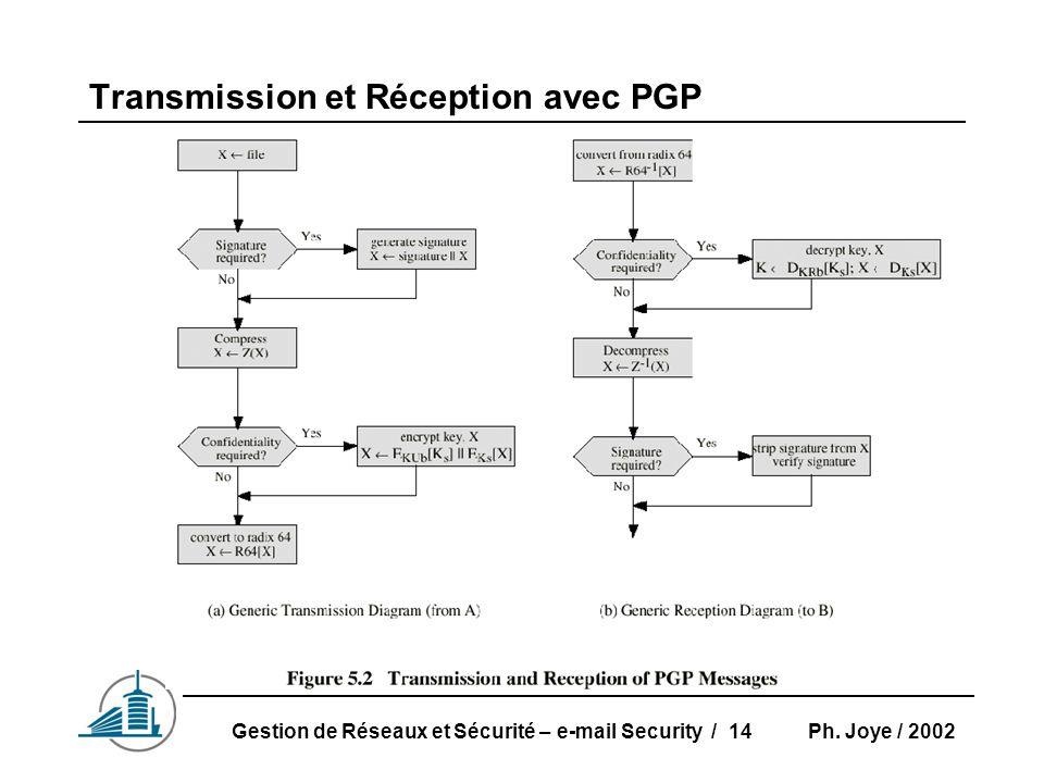Ph. Joye / 2002Gestion de Réseaux et Sécurité – e-mail Security / 14 Transmission et Réception avec PGP