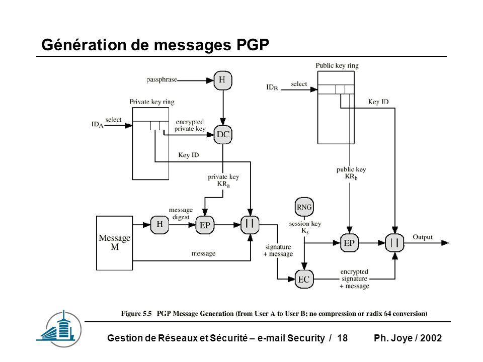 Ph. Joye / 2002Gestion de Réseaux et Sécurité – e-mail Security / 18 Génération de messages PGP