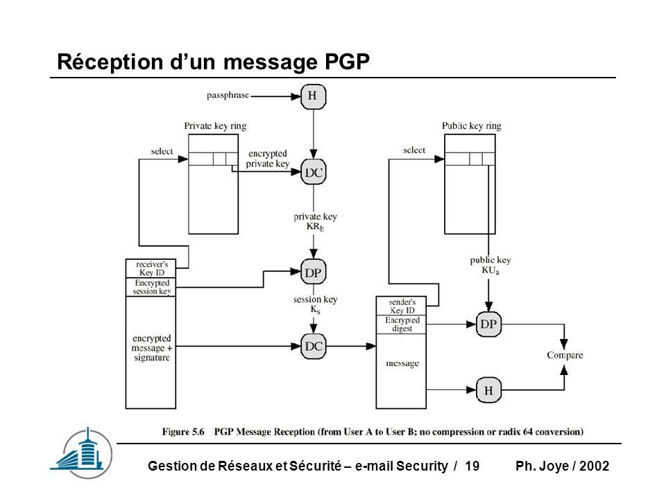 Ph. Joye / 2002Gestion de Réseaux et Sécurité – e-mail Security / 19 Réception d'un message PGP