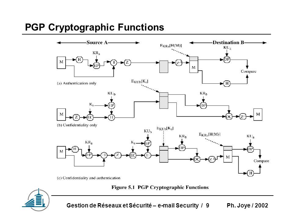 Ph. Joye / 2002Gestion de Réseaux et Sécurité – e-mail Security / 9 PGP Cryptographic Functions