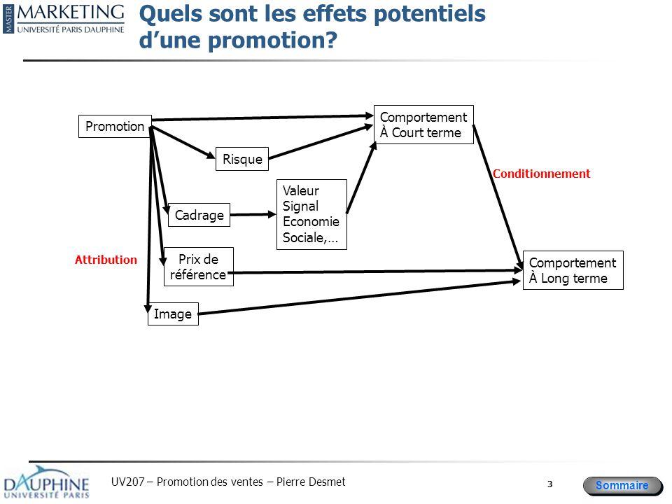 Sommaire UV207 – Promotion des ventes – Pierre Desmet Quels sont les effets potentiels d'une promotion? 3 Promotion Comportement À Court terme Comport