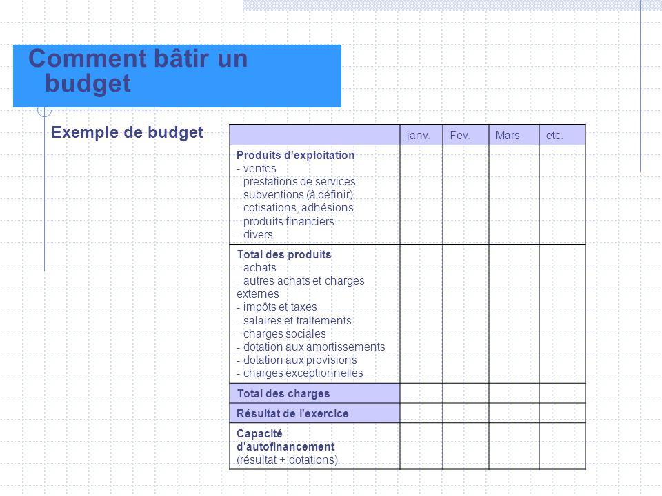 Comment bâtir un budget Exemple de budget janv.Fev.Marsetc. Produits d'exploitation - ventes - prestations de services - subventions (à définir) - cot