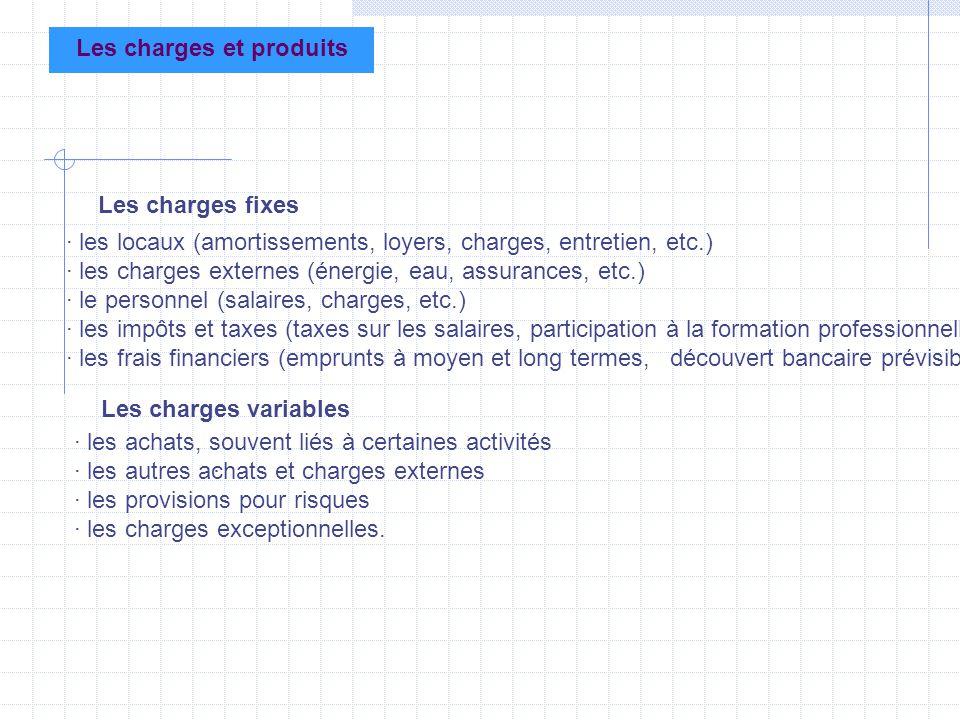 Les charges et produits Les charges fixes · les locaux (amortissements, loyers, charges, entretien, etc.) · les charges externes (énergie, eau, assura