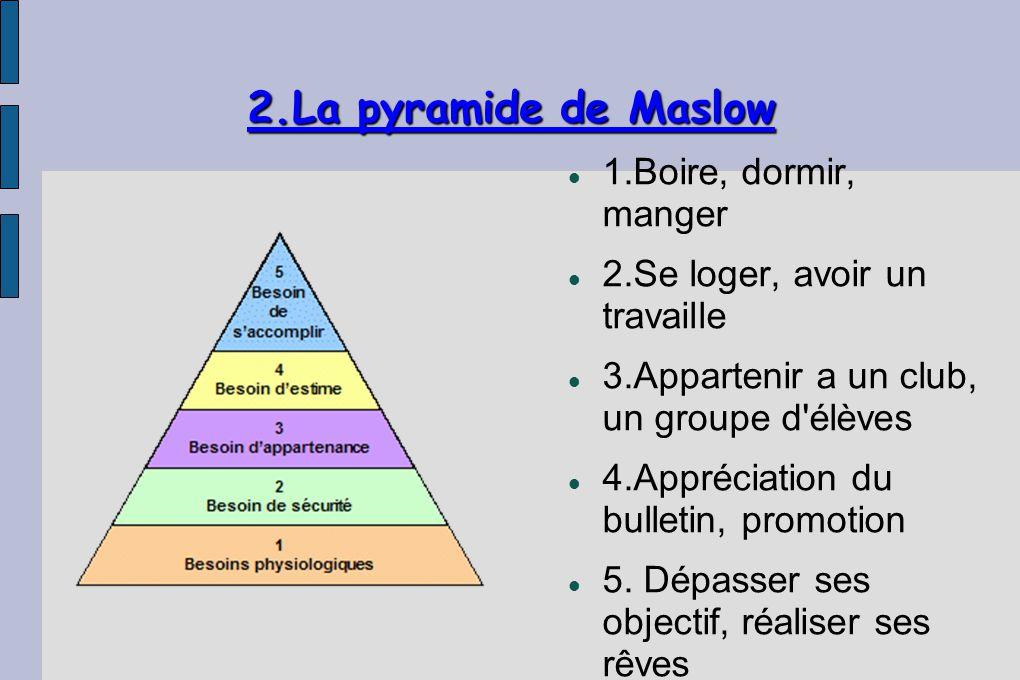 2.La pyramide de Maslow 1.Boire, dormir, manger 2.Se loger, avoir un travaille 3.Appartenir a un club, un groupe d élèves 4.Appréciation du bulletin, promotion 5.
