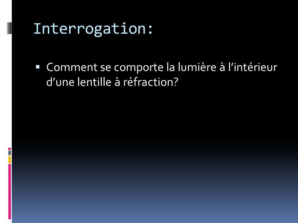 Interrogation:  Comment se comporte la lumière à l'intérieur d'une lentille à réfraction?