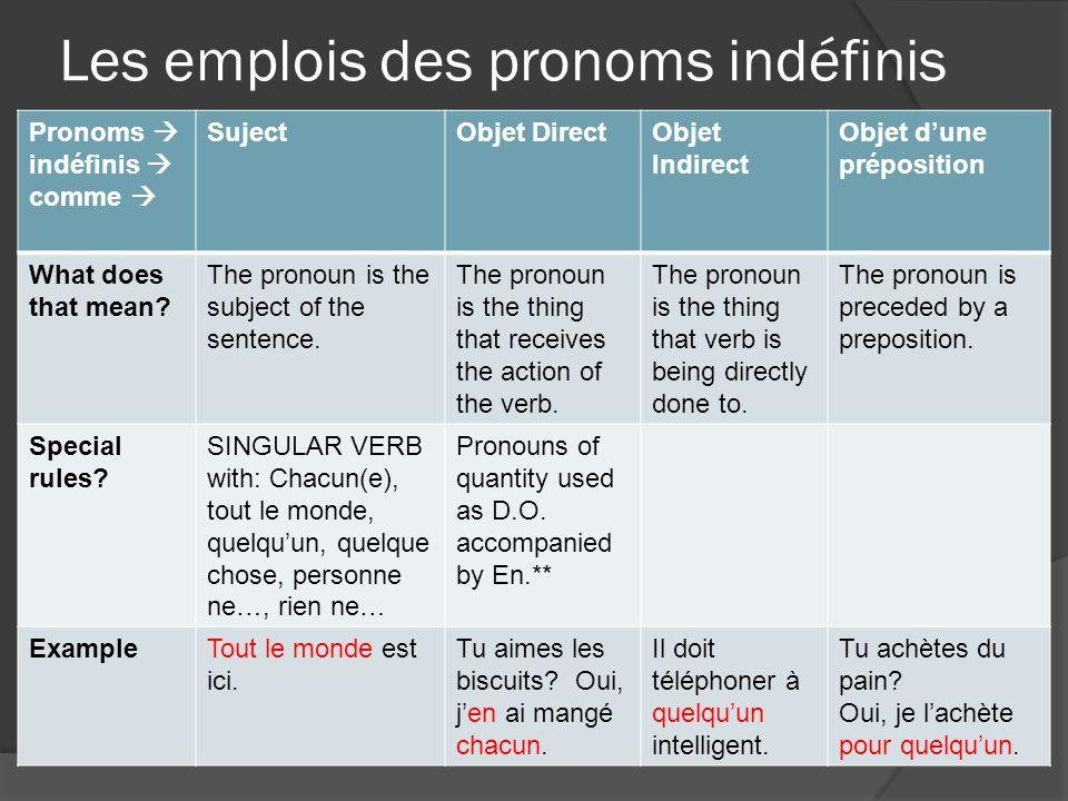 Les emplois des pronoms indéfinis Pronoms  indéfinis  comme  SujectObjet DirectObjet Indirect Objet d'une préposition What does that mean? The pron