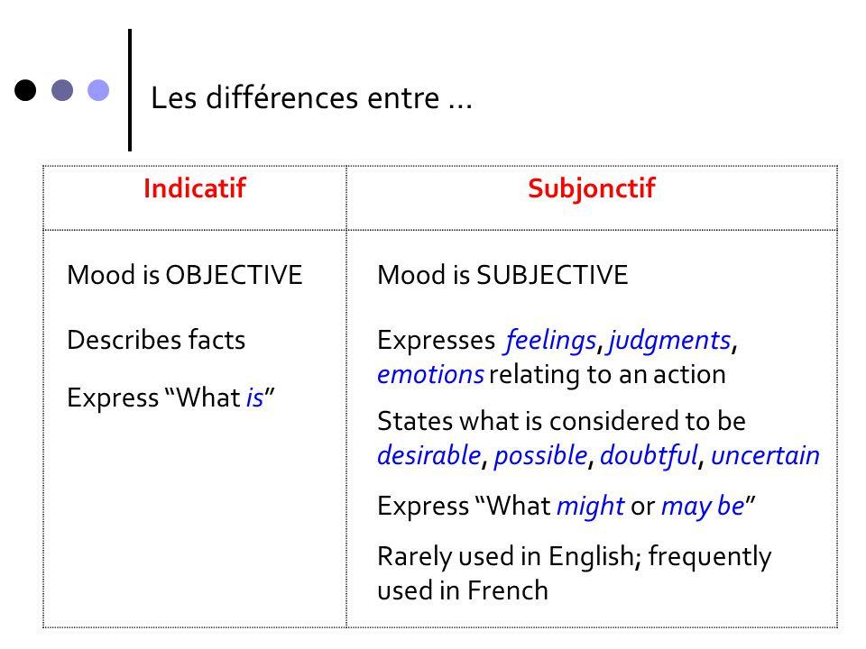 Comparons l'indicatif et le subjonctif FACT: WISH: Je sais que tu es généreux.