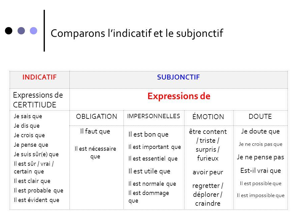 Comparons l'indicatif et le subjonctif INDICATIFSUBJONCTIF Expressions de CERTITIUDE OBLIGATION IMPERSONNELLES DOUTE ÉMOTION Je sais que Je dis que Je