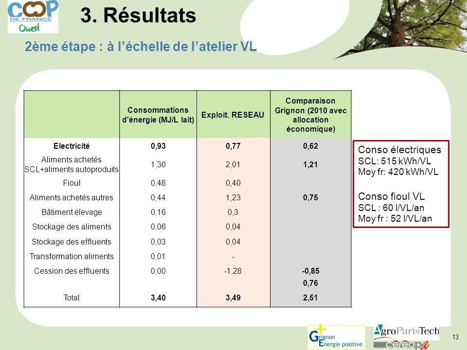 13 3. Résultats 2ème étape : à l'échelle de l'atelier VL Consommations d'énergie (MJ/L lait) Exploit. RESEAU Comparaison Grignon (2010 avec allocation
