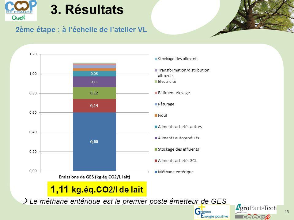 15 3. Résultats 2ème étape : à l'échelle de l'atelier VL 1,11 kg.éq.CO2/l de lait  Le méthane entérique est le premier poste émetteur de GES
