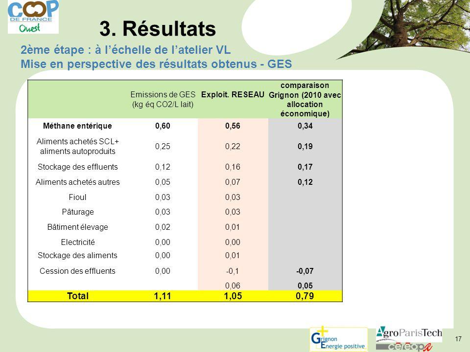 17 Emissions de GES (kg éq CO2/L lait) Exploit.