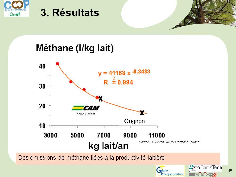 18 3. Résultats Source : C.Martin, INRA Clermont-Ferrand Grignon Des émissions de méthane liées à la productivité laitière