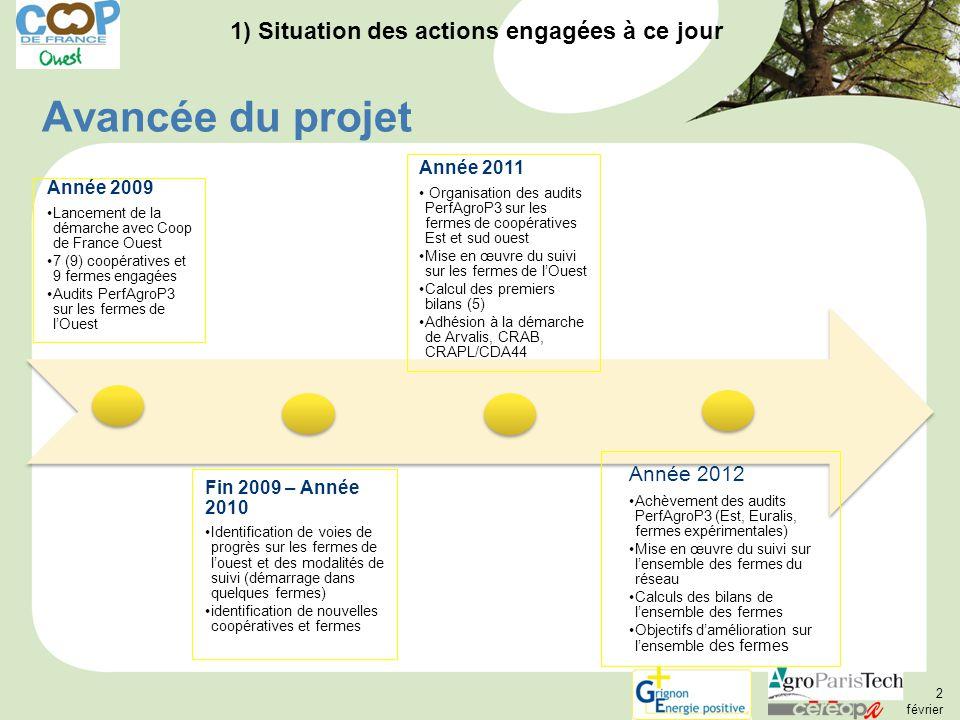 Avancée du projet Année 2009 Lancement de la démarche avec Coop de France Ouest 7 (9) coopératives et 9 fermes engagées Audits PerfAgroP3 sur les fermes de l'Ouest Fin 2009 – Année 2010 Identification de voies de progrès sur les fermes de l'ouest et des modalités de suivi (démarrage dans quelques fermes) identification de nouvelles coopératives et fermes Année 2011 Organisation des audits PerfAgroP3 sur les fermes de coopératives Est et sud ouest Mise en œuvre du suivi sur les fermes de l'Ouest Calcul des premiers bilans (5) Adhésion à la démarche de Arvalis, CRAB, CRAPL/CDA44 Année 2012 Achèvement des audits PerfAgroP3 (Est, Euralis, fermes expérimentales) Mise en œuvre du suivi sur l'ensemble des fermes du réseau Calculs des bilans de l'ensemble des fermes Objectifs d'amélioration sur l'ensemble des fermes 1) Situation des actions engagées à ce jour 2 février 2012