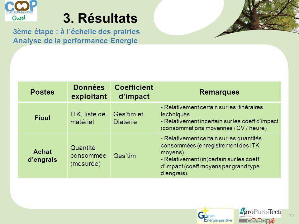 20 3ème étape : à l'échelle des prairies Analyse de la performance Energie 3.