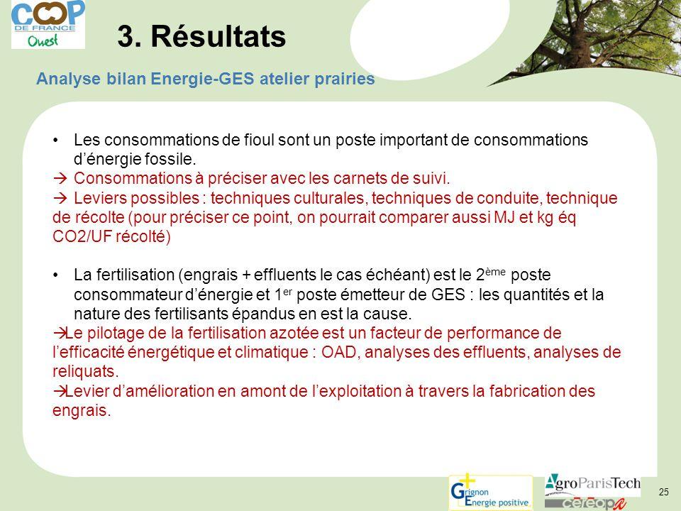 25 3. Résultats Analyse bilan Energie-GES atelier prairies Les consommations de fioul sont un poste important de consommations d'énergie fossile.  Co