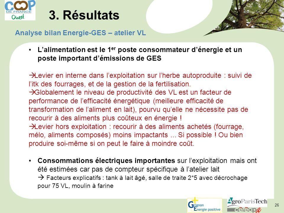 26 3. Résultats Analyse bilan Energie-GES – atelier VL L'alimentation est le 1 er poste consommateur d'énergie et un poste important d'émissions de GE
