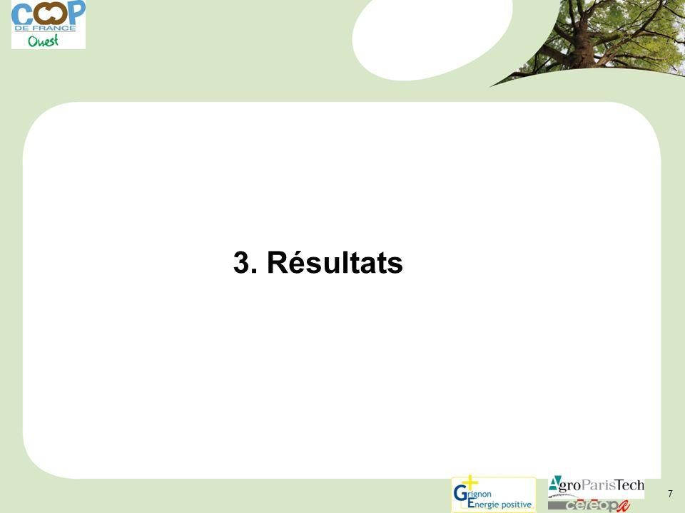 7 3. Résultats