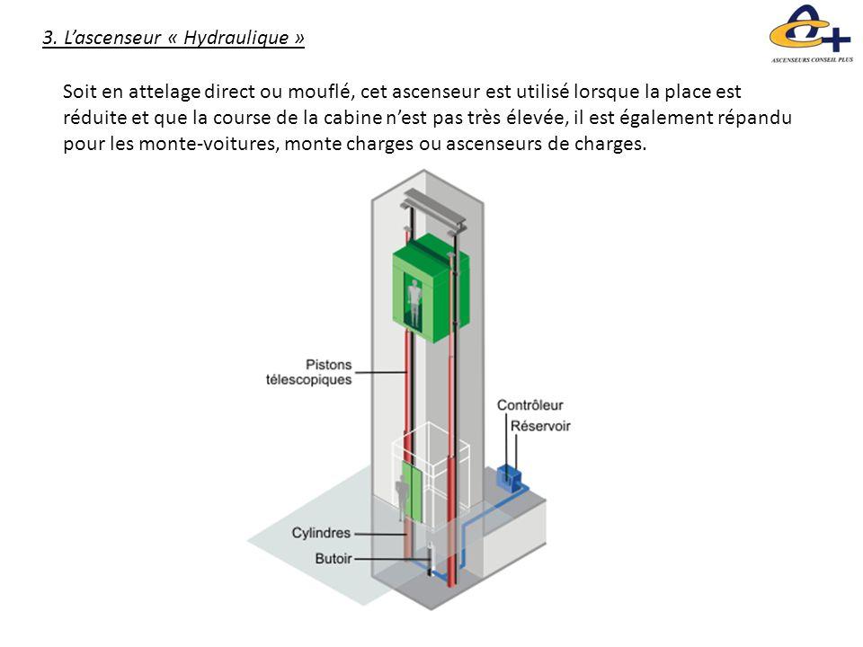 3. L'ascenseur « Hydraulique » Soit en attelage direct ou mouflé, cet ascenseur est utilisé lorsque la place est réduite et que la course de la cabine