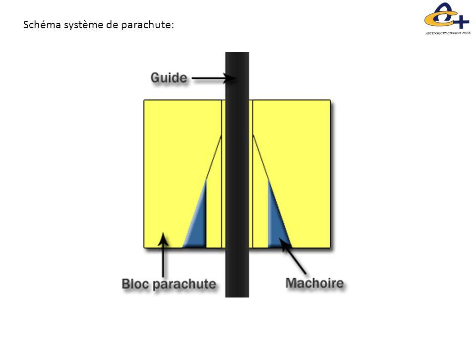 Schéma système de parachute: