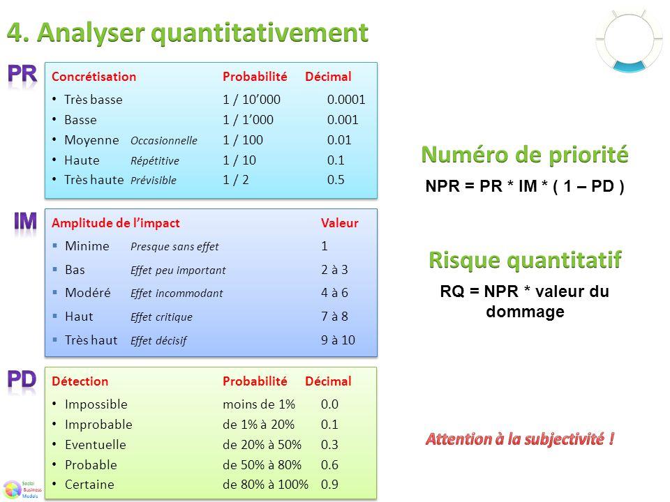 NPR = PR * IM * ( 1 – PD )RQ = NPR * valeur du dommage DétectionProbabilité Décimal Impossiblemoins de 1%0.0 Improbablede 1% à 20%0.1 Eventuellede 20% à 50%0.3 Probablede 50% à 80%0.6 Certainede 80% à 100%0.9 DétectionProbabilité Décimal Impossiblemoins de 1%0.0 Improbablede 1% à 20%0.1 Eventuellede 20% à 50%0.3 Probablede 50% à 80%0.6 Certainede 80% à 100%0.9 Amplitude de l'impact Valeur  Minime Presque sans effet 1  Bas Effet peu important 2 à 3  Modéré Effet incommodant 4 à 6  Haut Effet critique 7 à 8  Très haut Effet décisif 9 à 10 Amplitude de l'impact Valeur  Minime Presque sans effet 1  Bas Effet peu important 2 à 3  Modéré Effet incommodant 4 à 6  Haut Effet critique 7 à 8  Très haut Effet décisif 9 à 10 ConcrétisationProbabilité Décimal Très basse1 / 10'0000.0001 Basse1 / 1'0000.001 Moyenne Occasionnelle 1 / 1000.01 Haute Répétitive 1 / 100.1 Très haute P révisible 1 / 20.5 ConcrétisationProbabilité Décimal Très basse1 / 10'0000.0001 Basse1 / 1'0000.001 Moyenne Occasionnelle 1 / 1000.01 Haute Répétitive 1 / 100.1 Très haute P révisible 1 / 20.5