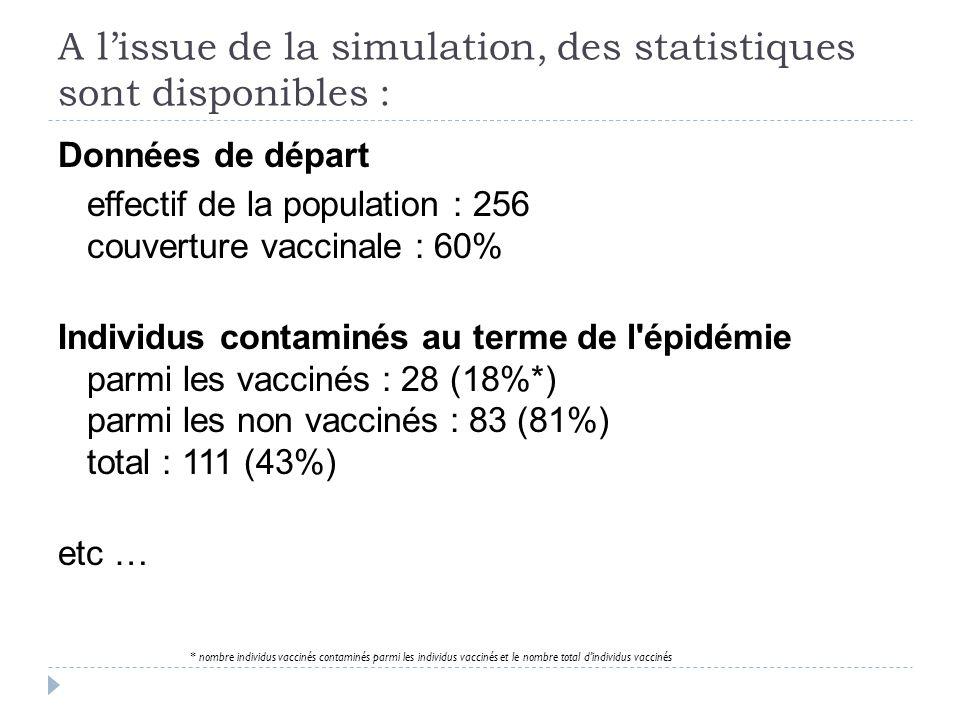 A l'issue de la simulation, des statistiques sont disponibles : Données de départ effectif de la population : 256 couverture vaccinale : 60% Individus