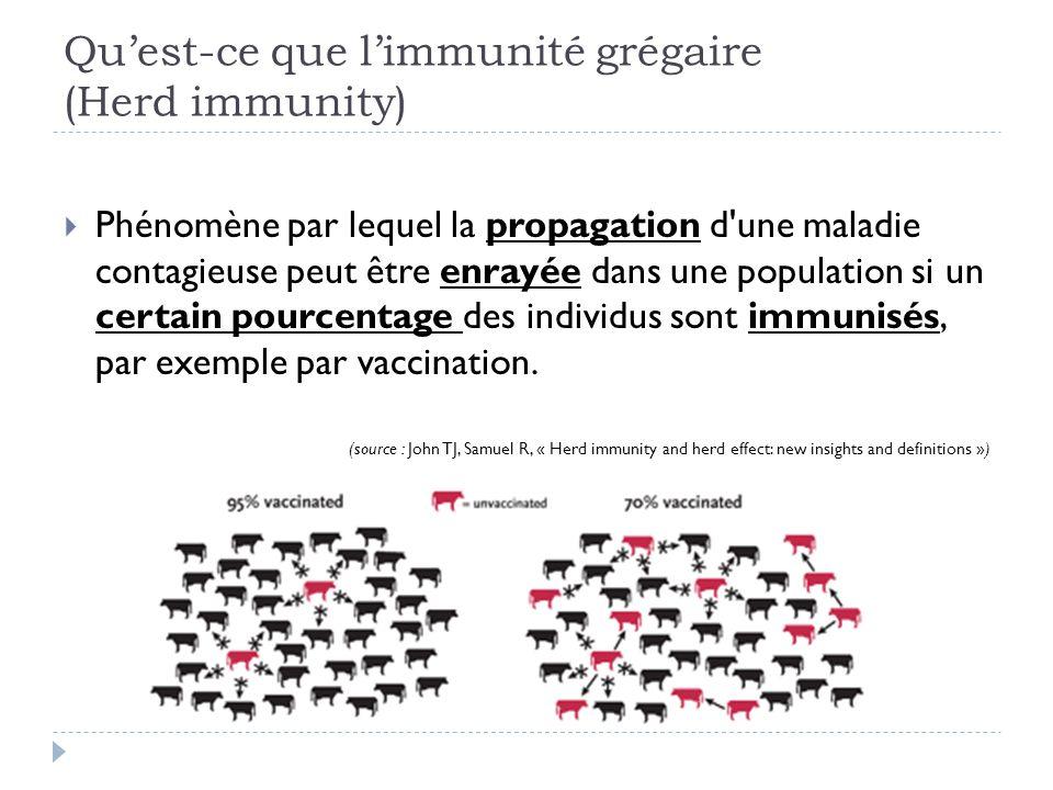 Qu'est-ce que l'immunité grégaire (Herd immunity)  Phénomène par lequel la propagation d'une maladie contagieuse peut être enrayée dans une populatio