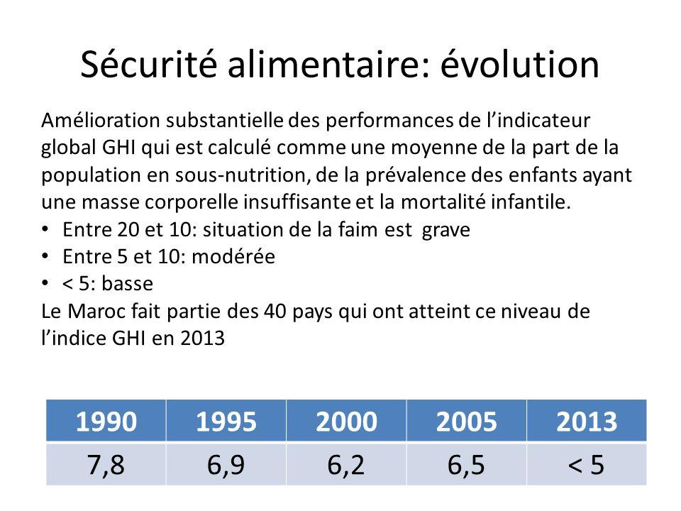 Sécurité alimentaire: évolution 19901995200020052013 7,86,96,26,5< 5 Amélioration substantielle des performances de l'indicateur global GHI qui est calculé comme une moyenne de la part de la population en sous-nutrition, de la prévalence des enfants ayant une masse corporelle insuffisante et la mortalité infantile.