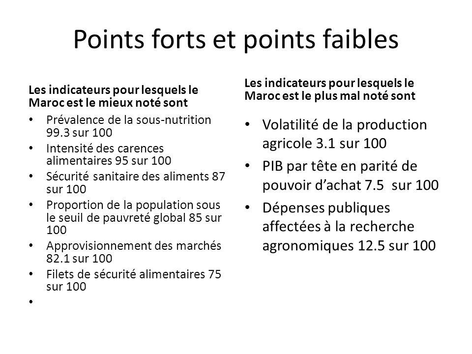Points forts et points faibles Les indicateurs pour lesquels le Maroc est le mieux noté sont Prévalence de la sous-nutrition 99.3 sur 100 Intensité des carences alimentaires 95 sur 100 Sécurité sanitaire des aliments 87 sur 100 Proportion de la population sous le seuil de pauvreté global 85 sur 100 Approvisionnement des marchés 82.1 sur 100 Filets de sécurité alimentaires 75 sur 100 Les indicateurs pour lesquels le Maroc est le plus mal noté sont Volatilité de la production agricole 3.1 sur 100 PIB par tête en parité de pouvoir d'achat 7.5 sur 100 Dépenses publiques affectées à la recherche agronomiques 12.5 sur 100