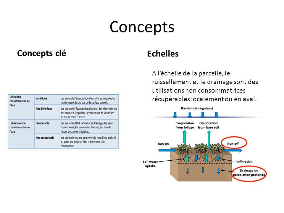Concepts Concepts clé Echelles A l'échelle de la parcelle, le ruissellement et le drainage sont des utilisations non consommatrices récupérables localement ou en aval.