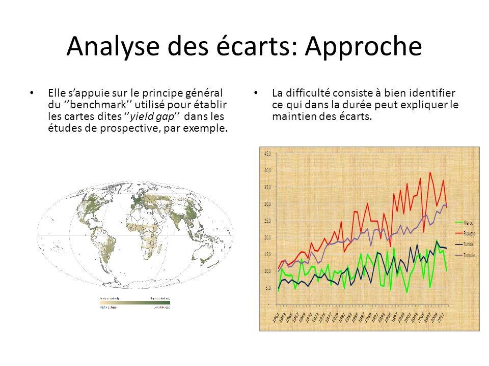 Analyse des écarts: Approche Elle s'appuie sur le principe général du ''benchmark'' utilisé pour établir les cartes dites ''yield gap'' dans les études de prospective, par exemple.