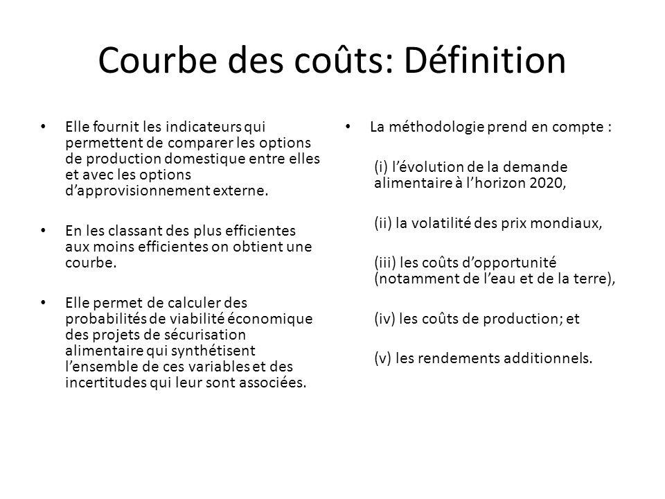 Courbe des coûts: Définition Elle fournit les indicateurs qui permettent de comparer les options de production domestique entre elles et avec les options d'approvisionnement externe.