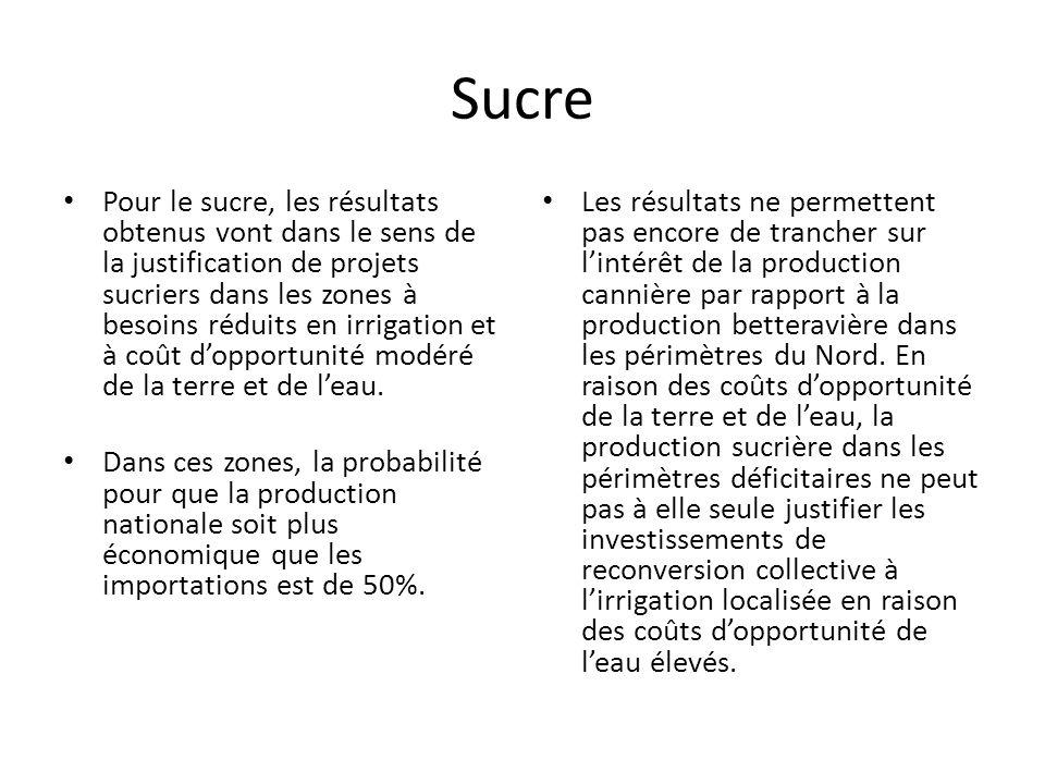 Sucre Pour le sucre, les résultats obtenus vont dans le sens de la justification de projets sucriers dans les zones à besoins réduits en irrigation et à coût d'opportunité modéré de la terre et de l'eau.
