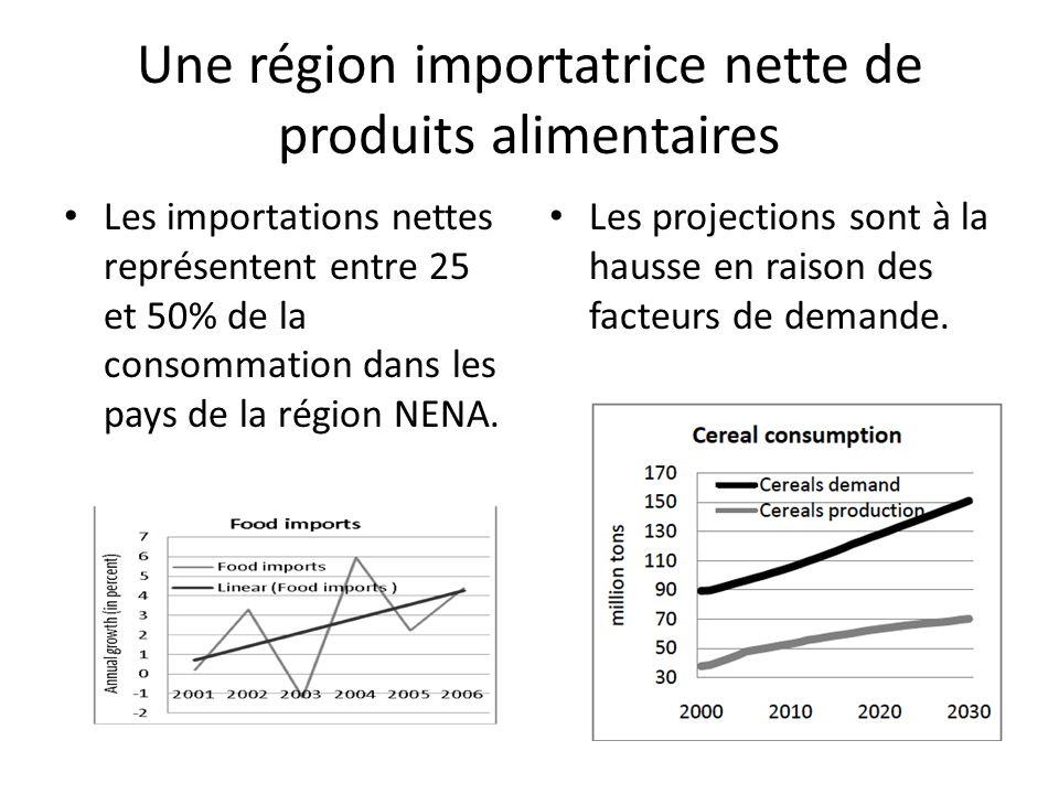 Une région importatrice nette de produits alimentaires Les importations nettes représentent entre 25 et 50% de la consommation dans les pays de la région NENA.