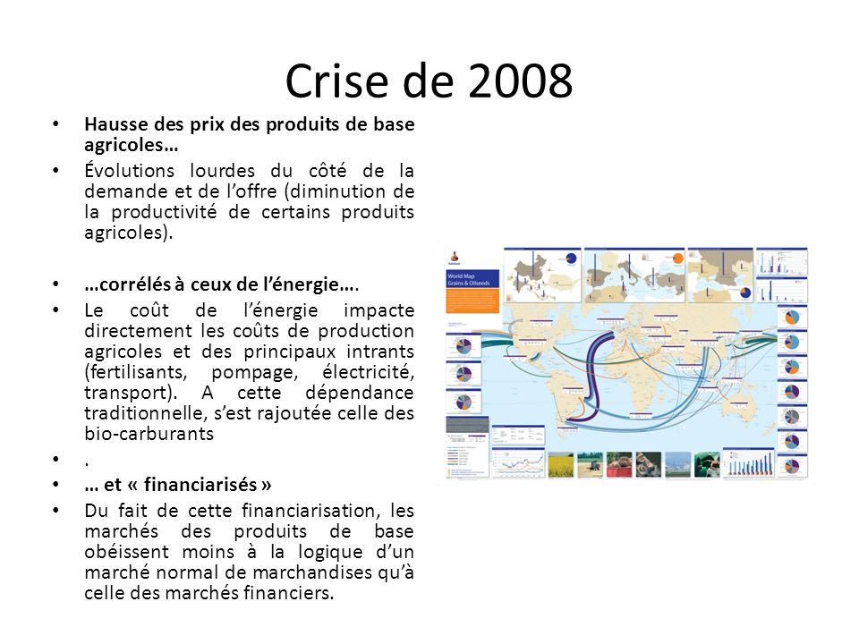 Crise de 2008 Hausse des prix des produits de base agricoles… Évolutions lourdes du côté de la demande et de l'offre (diminution de la productivité de certains produits agricoles).