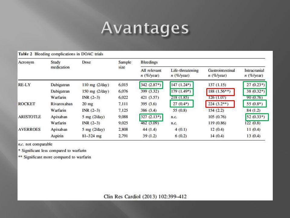  PPSB :  A Poissy :  Octaplex(utilisable chez tout le monde)  PPSB activé FEIBA  Non présent à Poissy  Novoseven rFVIIa  jamais en première intention  Dabigatran :  Dialyse  Anticorps spécifiques du dabigatran à l'étude  Anti-Xa :  Facteur Xa modifié à l'étude