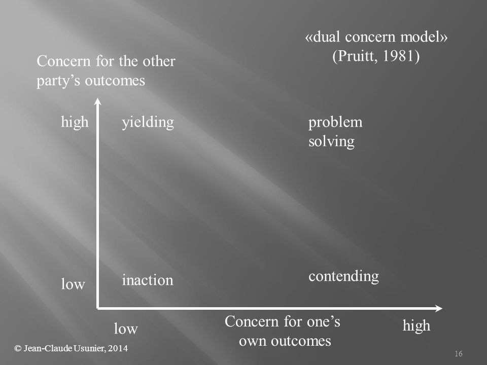 16 Concern for the other party's outcomes Concern for one's own outcomes high low high inaction yieldingproblem solving contending «dual concern model» (Pruitt, 1981) © Jean-Claude Usunier, 2014
