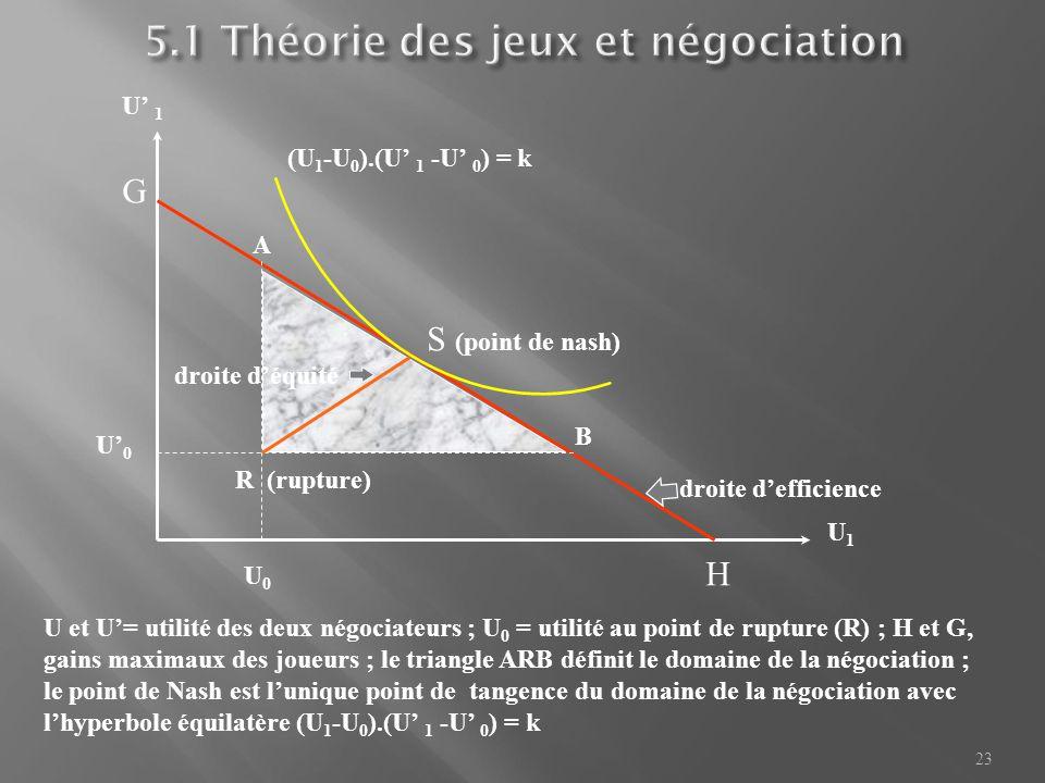 23 S (point de nash) (U 1 -U 0 ).(U' 1 -U' 0 ) = k U1U1 U' 1 U0U0 U' 0 R (rupture) droite d'efficience droite d'équité H G A B U et U'= utilité des de