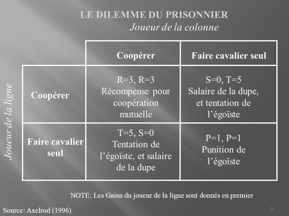 25 LE DILEMME DU PRISONNIER Source: Axelrod (1996) Coopérer Faire cavalier seul R=3, R=3 Récompense pour coopération mutuelle S=0, T=5 Salaire de la d