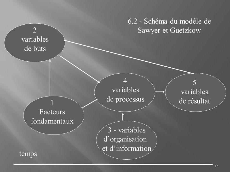 32 2 variables de buts 4 variables de processus 1 Facteurs fondamentaux 5 variables de résultat temps 6.2 - Schéma du modèle de Sawyer et Guetzkow 3 -