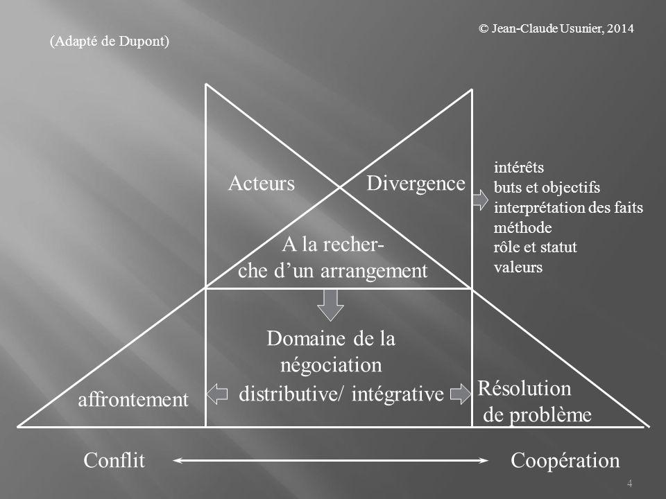 15 3.3 Eléments facilitant l adoption d une approche coopérative et augmentant le résultat commun - l intérêt pour l autre : le dual concern model - le niveau des aspirations des parties - l existence d un terrain commun perçu suffisant - la capacité de résolution de problème - le fait de ne pas se bloquer sur le « conflit de territoires » - la multiplicité des questions en jeu (issues) - des niveaux d'utilité différents pour les mêmes bien selon les parties - la perspective d'interactions répétées Exercice 2 : jeu « Michoud et Lavanchy (début) © Jean-Claude Usunier, 2014