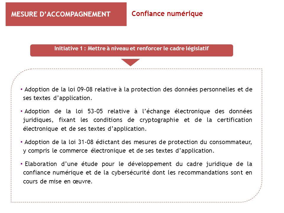 MESURE D'ACCOMPAGNEMENT Confiance numérique Initiative 1 : Mettre à niveau et renforcer le cadre législatif Adoption de la loi 09-08 relative à la pro