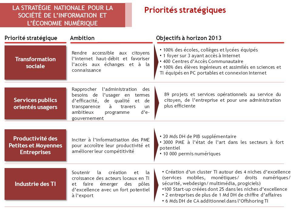 LA STRATÉGIE NATIONALE POUR LA SOCIÉTÉ DE L'INFORMATION ET L'ÉCONOMIE NUMÉRIQUE Priorités stratégiques Priorité stratégiqueAmbition Transformation soc
