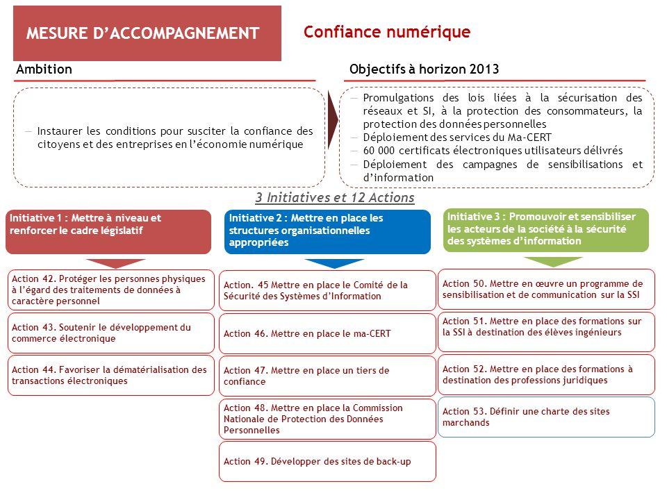 MESURE D'ACCOMPAGNEMENT 3 Initiatives et 12 Actions Initiative 1 : Mettre à niveau et renforcer le cadre législatif Action 42. Protéger les personnes