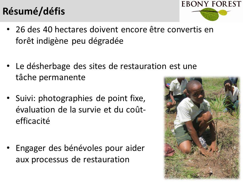 Résumé/défis 26 des 40 hectares doivent encore être convertis en forêt indigène peu dégradée Le désherbage des sites de restauration est une tâche per