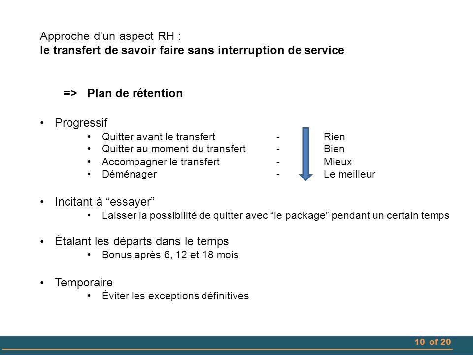 10of 20 Approche d'un aspect RH : le transfert de savoir faire sans interruption de service =>Plan de rétention Progressif Quitter avant le transfert