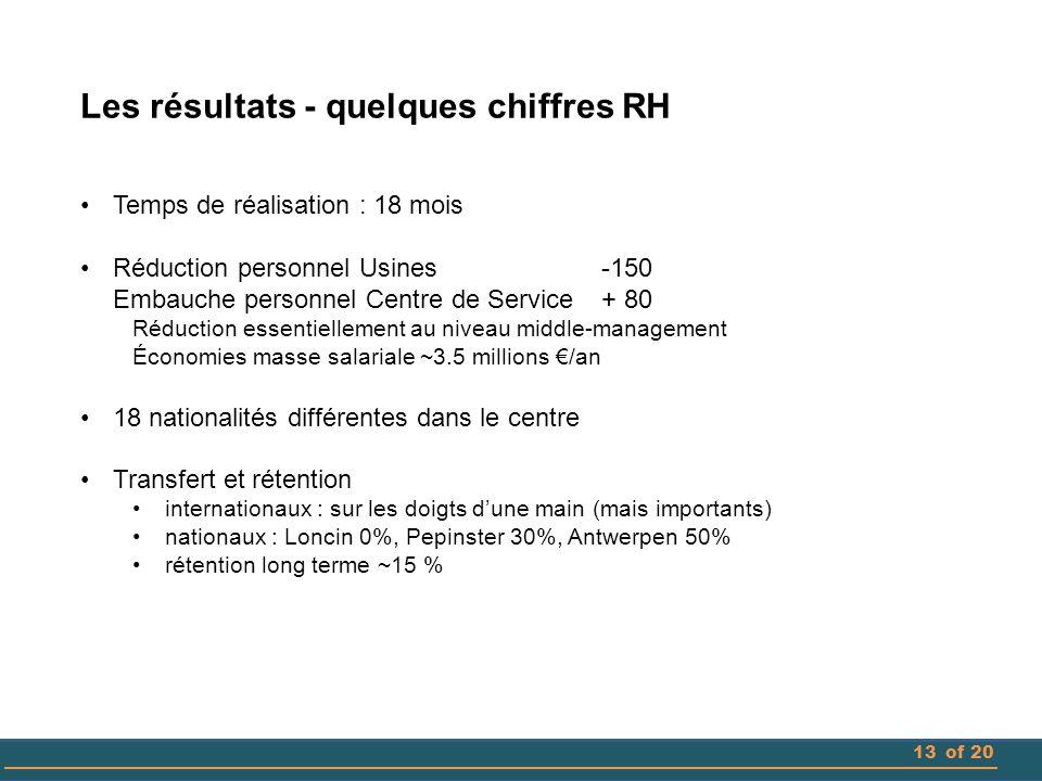 13of 20 Les résultats - quelques chiffres RH Temps de réalisation : 18 mois Réduction personnel Usines-150 Embauche personnel Centre de Service + 80 R