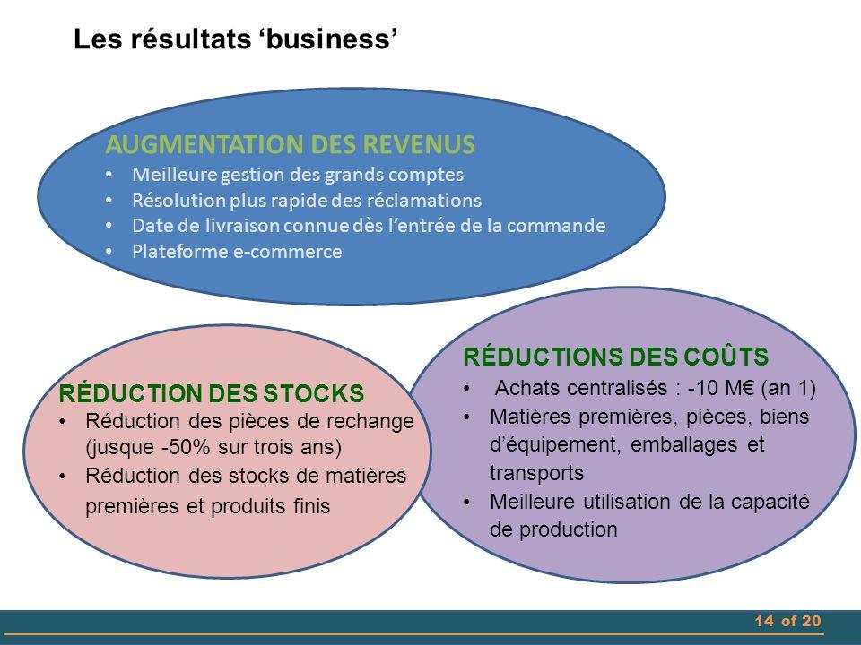 RÉDUCTIONS DES COÛTS Achats centralisés : -10 M€ (an 1) Matières premières, pièces, biens d'équipement, emballages et transports Meilleure utilisation